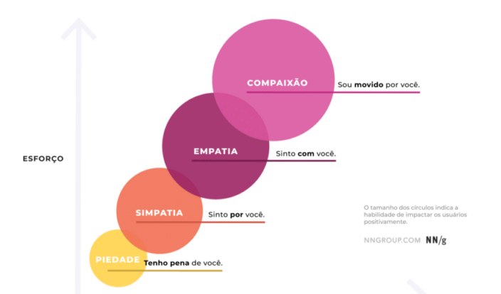 UX: Empatia e Alteridade no Processo de Pesquisa