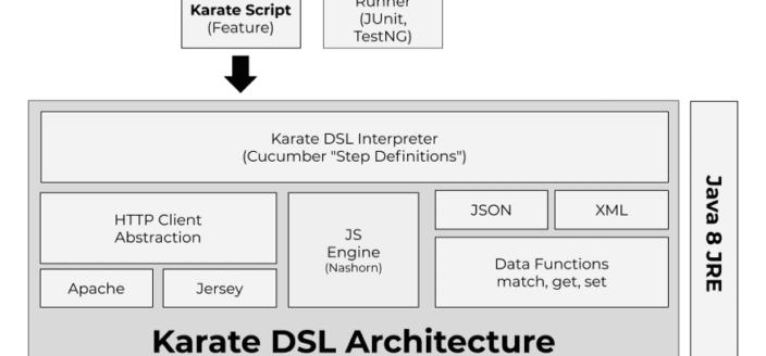 Karatê DSL: Automatizar Testes de APIs