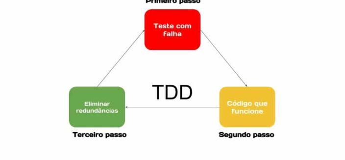 Criando endpoints pensando em TDD