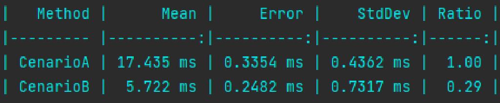 Tabela comparativa Cenário A x B. Mean: 17.435 ms x 5.722 ms. Error: 0.3354 ms x 0.2482 ms. StdDev: 0.4362 ms x 0.7317 ms. Ratio: 1.00 x 0.29.