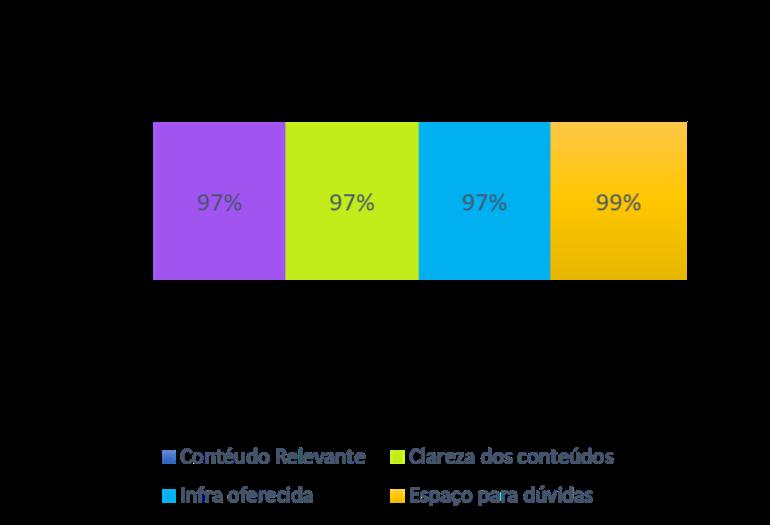 #ParaTodosVerem: gráfico ilustrativo com os resultados da pesquisa ordenados por cores e em formato de colunas. Da esquerda para direita: coluna com preenchimento lilás se refere ao conteúdo relevante, na coluna verde claro se refere a clareza dos conteúdos e azul claro se refere a infra oferecida. Estas 3 primeiras colunas indicaram 97% respectivamente e por último, temos a coluna laranja, indicando 99% para espaço para dúvidas.