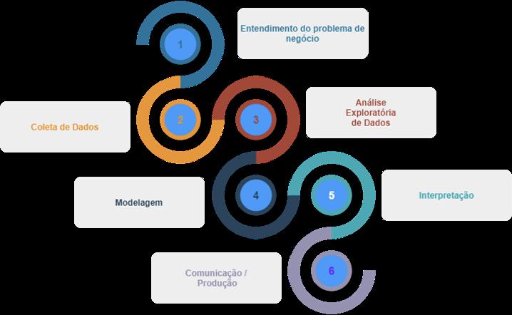 Imagem ilustrativa com as etapas essenciais de um projeto de ciência de dados. As etapas serão explicadas abaixo.