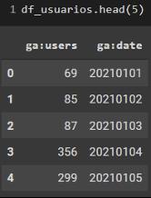 Imagem com 3 colunas indicando: distribuição de dados de usuários e o formato numéricos representando ano, mês e dia.