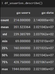 Imagem com 2 colunas em fundo preto com caracteres brancos. Na primeira coluna vemos números de ga : users e na segunda, ga : date