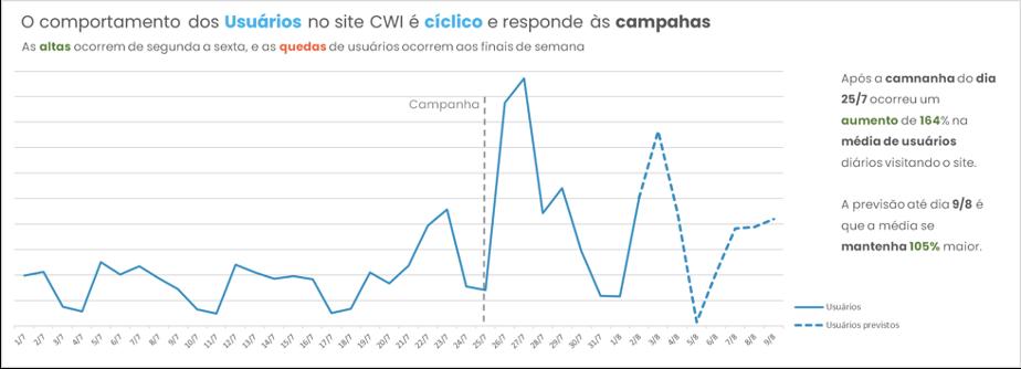 Imagem com um gráfico representando o comportamento dos usuários no site CWI e seu formato cíclico. Percebemos nele um aumento de 164% após a campanha lançada no dia 27/7.  A previsão até dia 09/08 é que a média se mantenha 10%% maior.